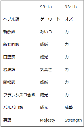 Ps91の王の風格用語.PNG